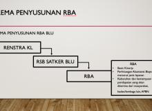 Skema Penyusunan RBA
